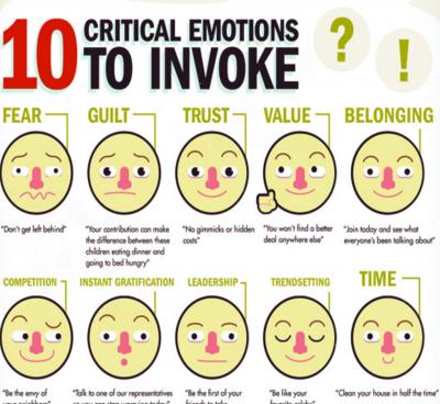 """10 """"declanșatori emoționali"""" pentru un magazin online care vor convinge potentialii clienți să cumpere de la dvs."""